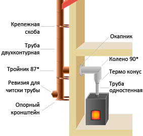 Установка дымохода сколько стоит флюгер дымохода тяга