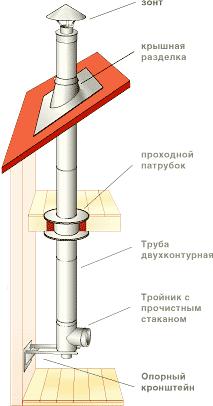 Внутренний диаметр дымохода для печи очистители дымоходов в самаре